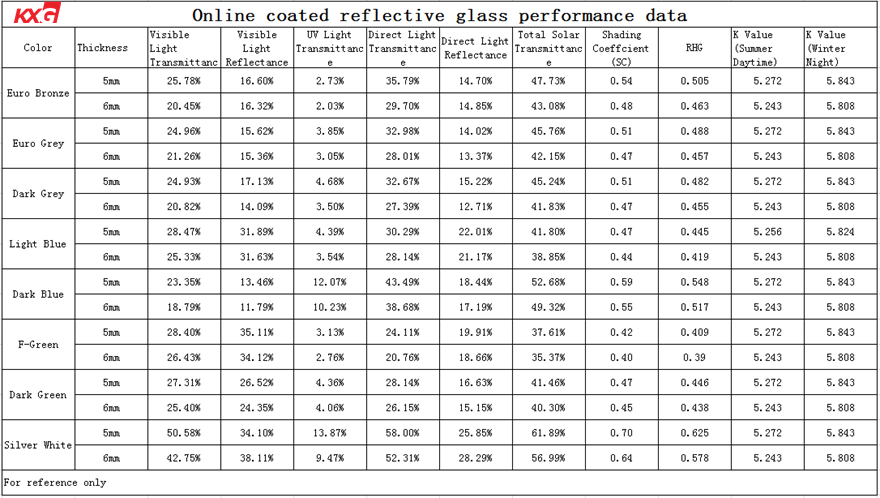 Insulated reflective glass performance data